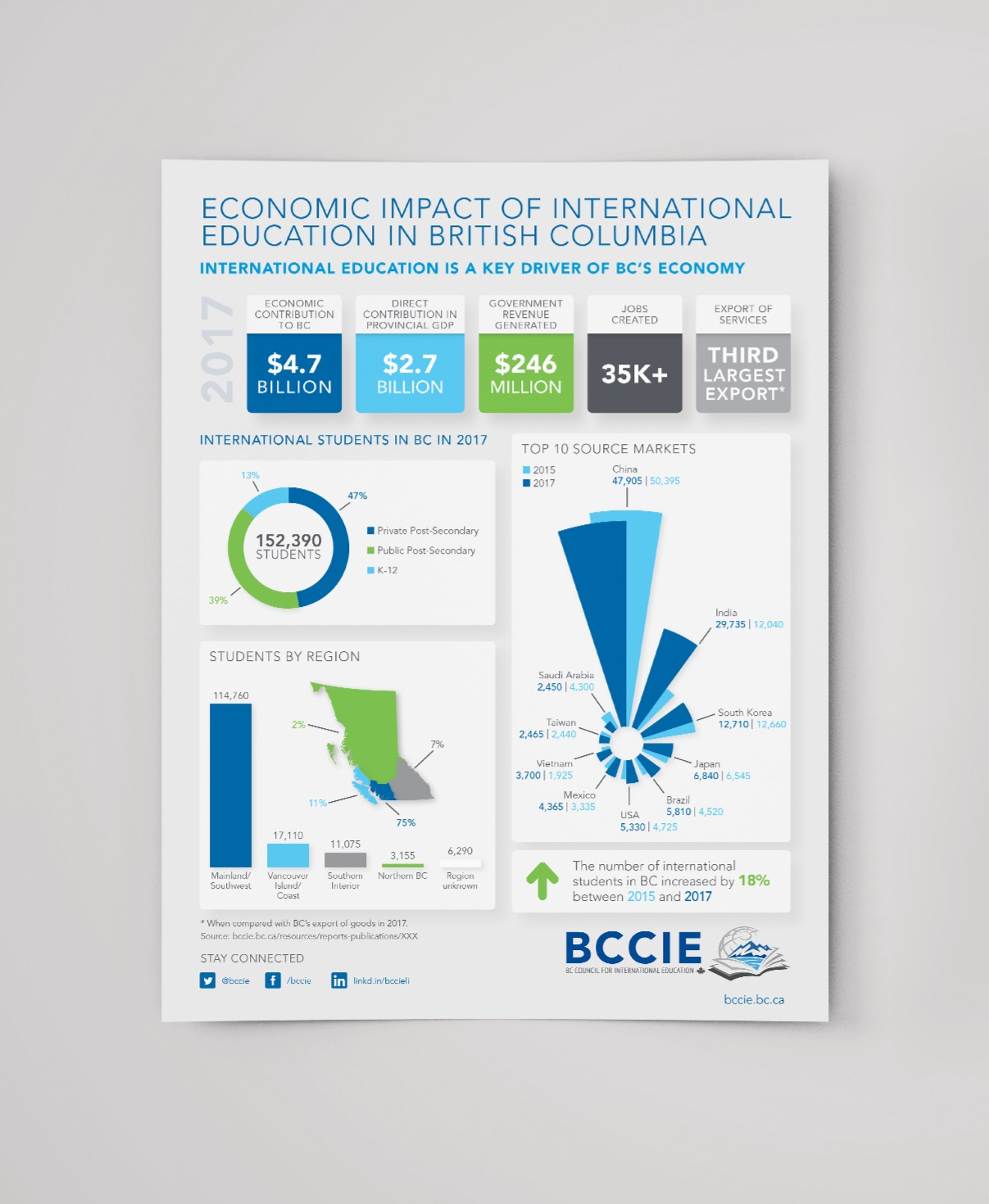 Infographie pour BCCIE