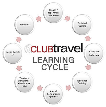 Club-Learning-Cycle-72DPI-2021.jpg