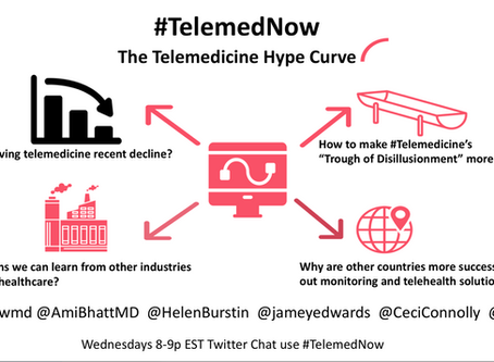The Telemedicine Hype Curve
