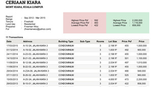 Mont Kiara Property Transaction Report