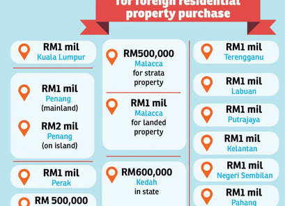 Foreigners Invest in Malaysia Property
