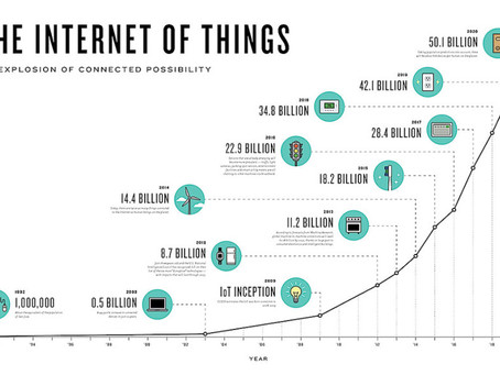 IoT Growth Opportunities are Transforming the Built Environment