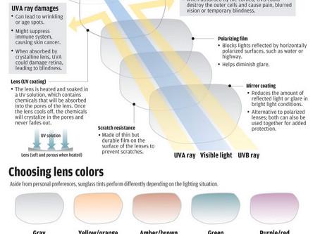 如何因應活動及環境選擇太陽眼鏡的鏡片顏色?