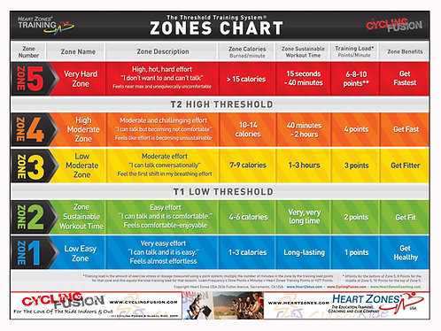 Heart Zones Personal Training - Zoom - 10/10/21