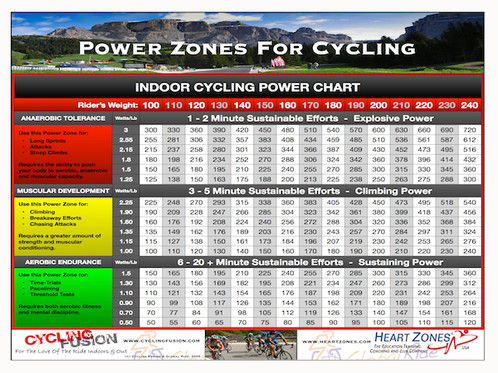 Get Certified To Teach Indoor Cycling
