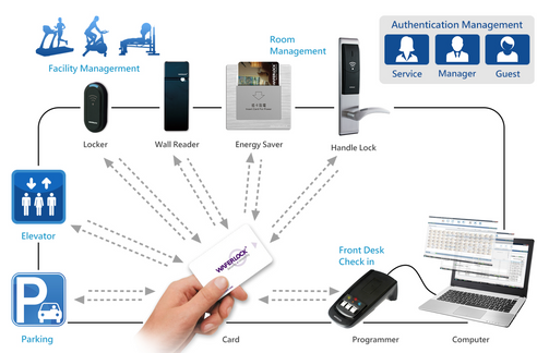 Hotel System (HPMS): A one card system that allows to access control all areas such as parking lot, elevator, gym, swimming pool area, room, etc.