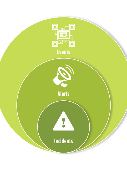 Events, Alerts and Incidents