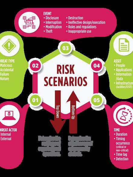 ISACA Risk Scenarios