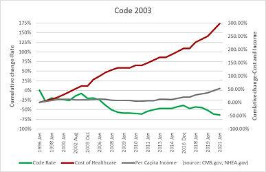 Code 2003.jpg