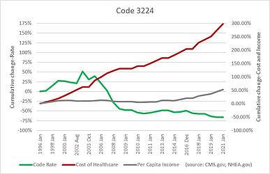 Code 3224.jpg