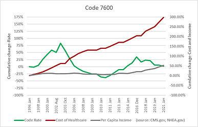 Code 7600.jpg