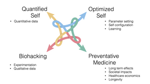 Interaction between four aspects of the modern human in healthcare and lifestyle. Concept was developed by Impli Limited. It describes how, the aim of preventative medicne always comes in homeostasis with experimentation, quantitative data and constantly improving configuration of the measurements.