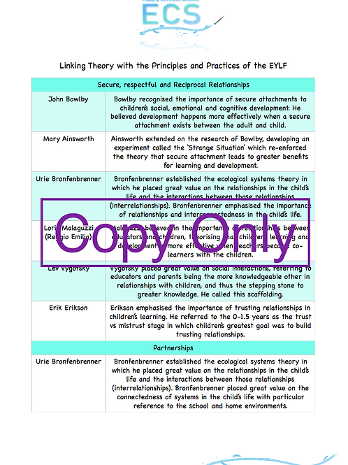Linking Theory to the Principles and Practices of EYLF