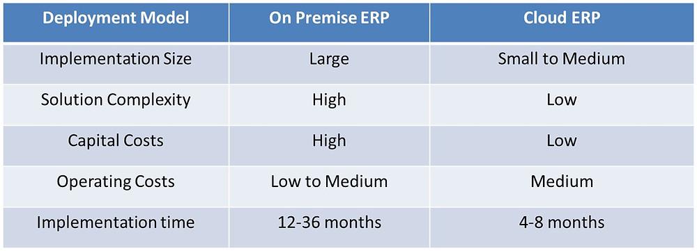 cloud and onpremise ERP.JPG