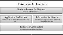 Enterprise Architecture - enabling an effective Business-IT alignment.