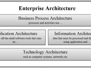 Enterprise Architecture - enabling an effective Business-IT alignment.