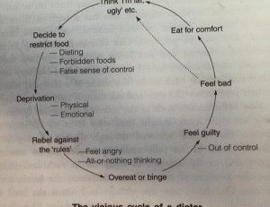 The Dieting Cycle