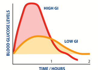 Glycemic Index - GI