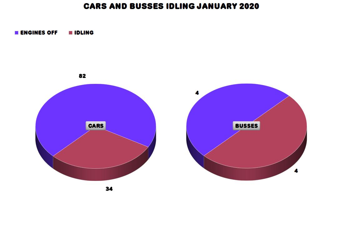 Idling Survey Jan 2020