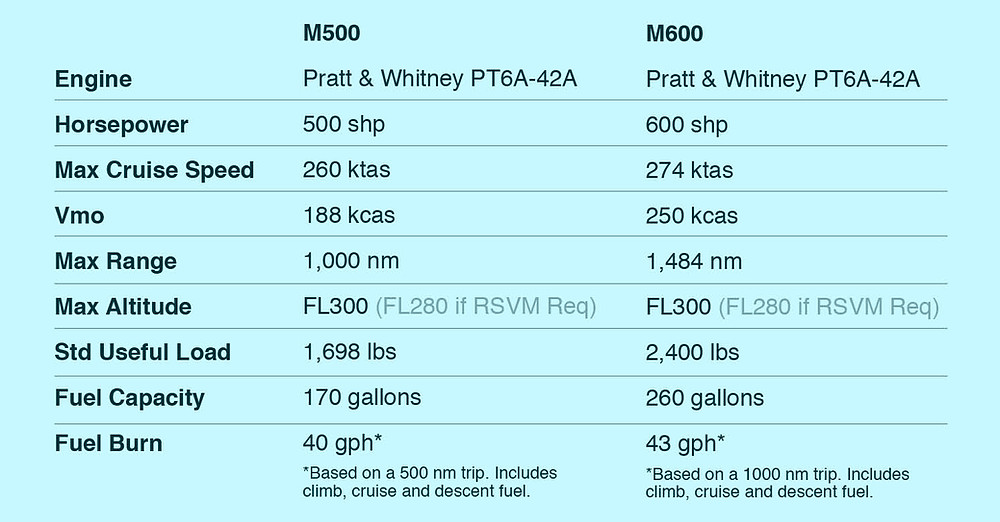 M500 vs M600 Comparison Performance Differences Chart