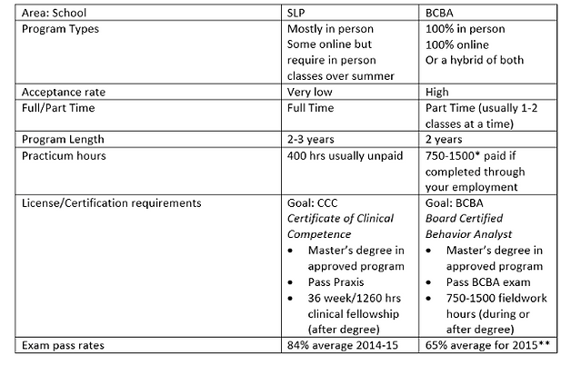 Career Choices: SLP vs. BCBA | ABA therapy, BCBA, Distance ...