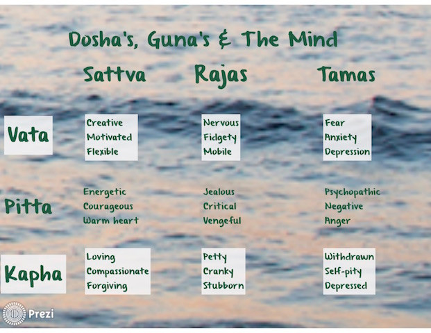 Dosha's Guna's & The Mind