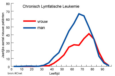 Chronisch Lymfatische Leukemie