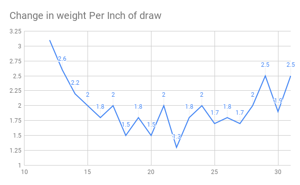 Change in weight Per Inch of draw