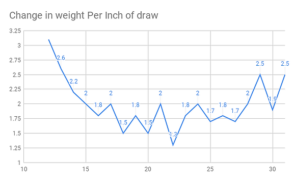 Change in weight Per Inch of draw.png