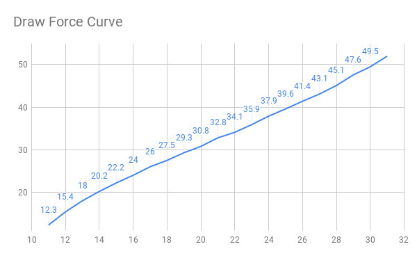 Draw Force Curve