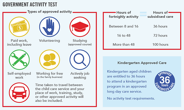 Child Care Subsity Goverment Activity Test