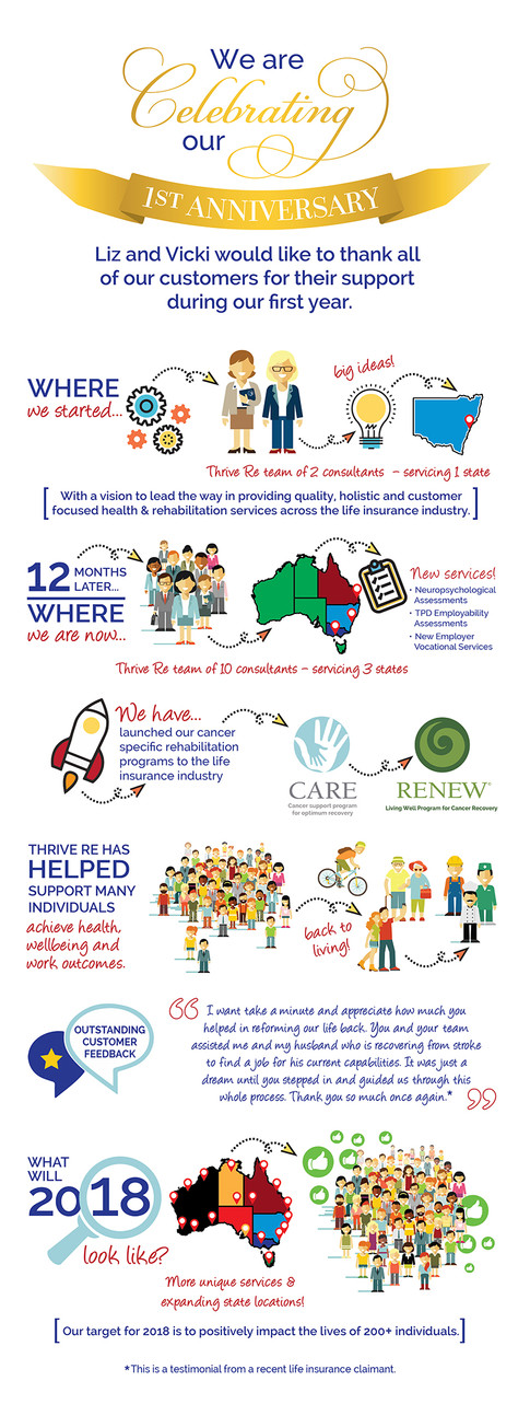 Thrive Re Infographic