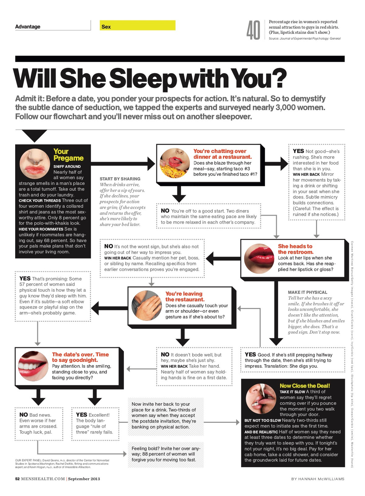 Will She Sleep With You?