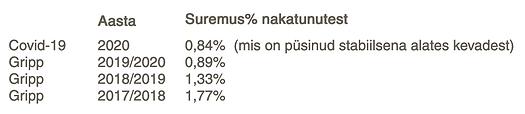 suremuse protsent nakatunutest.png
