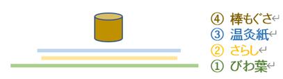 びわの葉温灸の模式図.png