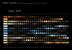 calendrier des variations lumineuses