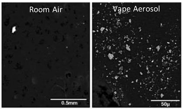 Difference between a room without vape aerosal particles and a room with vape aerosol particles