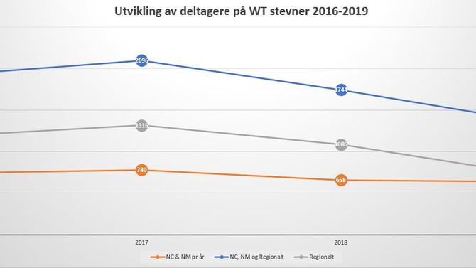 Stevnedeltagelsen i World Taekwondo har falt med 36 prosent i Norge