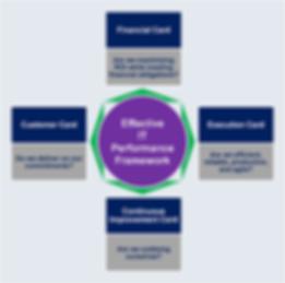 Effective IT performance framework