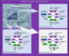 Efficient IT vs. Effective IT performance analysis