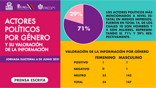 Actores políticos por género prensa.png