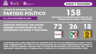 Mención por partido político radio y TV.