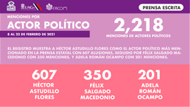 Menciones actores políticos prensa.png