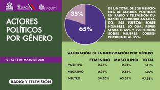 Actores políticos por género radio y tv.