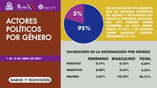 Actores por género radio y tv.png
