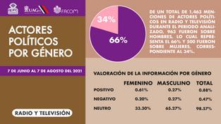 Actores políticos por género radio y tv.png