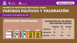 Partidos políticos y su valoración prensa.png