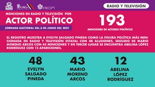Actores políticos radio y tv.png