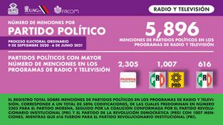 Partidos políticos radio y tv.png
