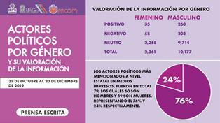 Prensa_Actor_Pol_por_gén.png
